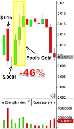 Fools Gold Stock Chart
