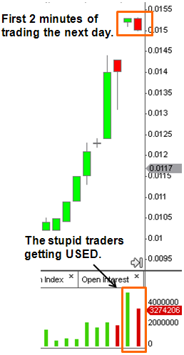 Stupid Traders Getting USED