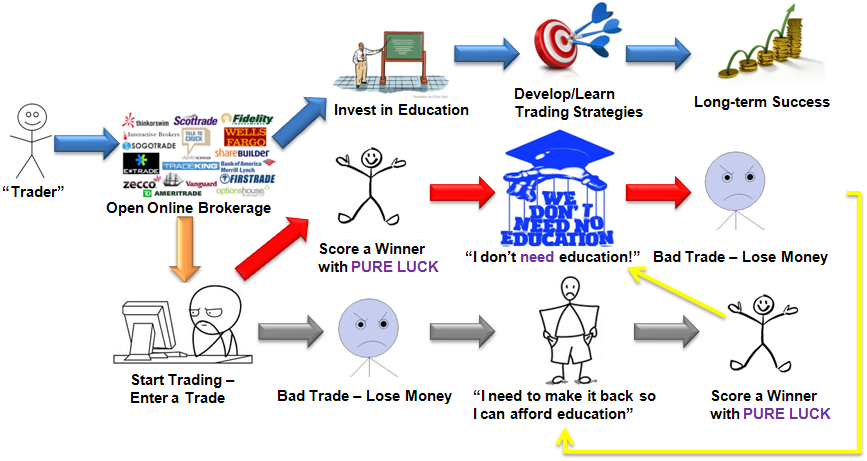 Free Technical Analysis Education The-Viscous-Cycle-of-Failure