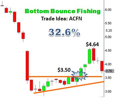 Trade Idea ACFN