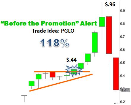Trade Idea PGLO