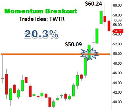 Trade Idea TWTR