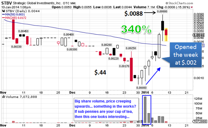 $STBV Penny Stock Explosion Stock Chart