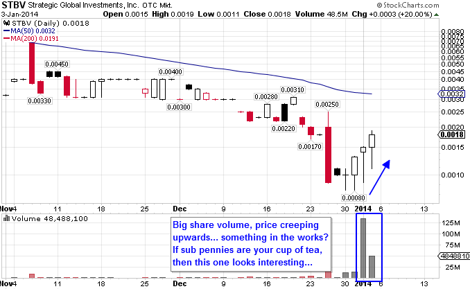 $STBV Technical Penny Stock Trader Chart