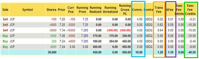 Jcp Stock Trading Fee Details