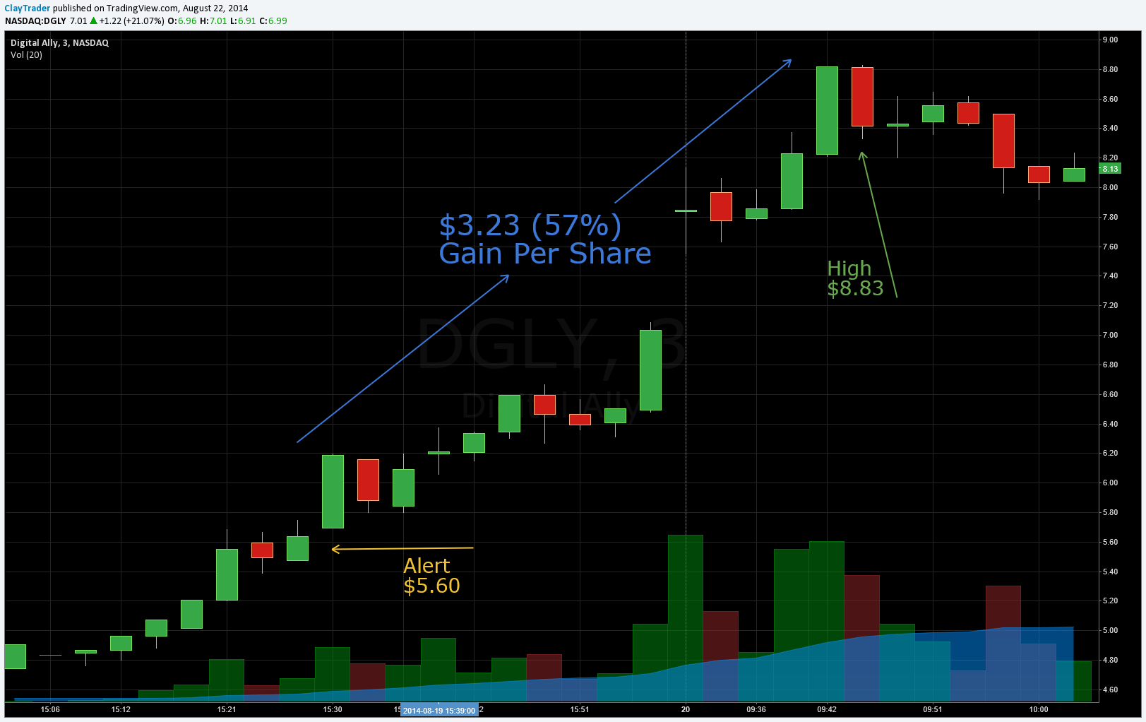 Inner Circle Chat Room Alert - DGLY Chart