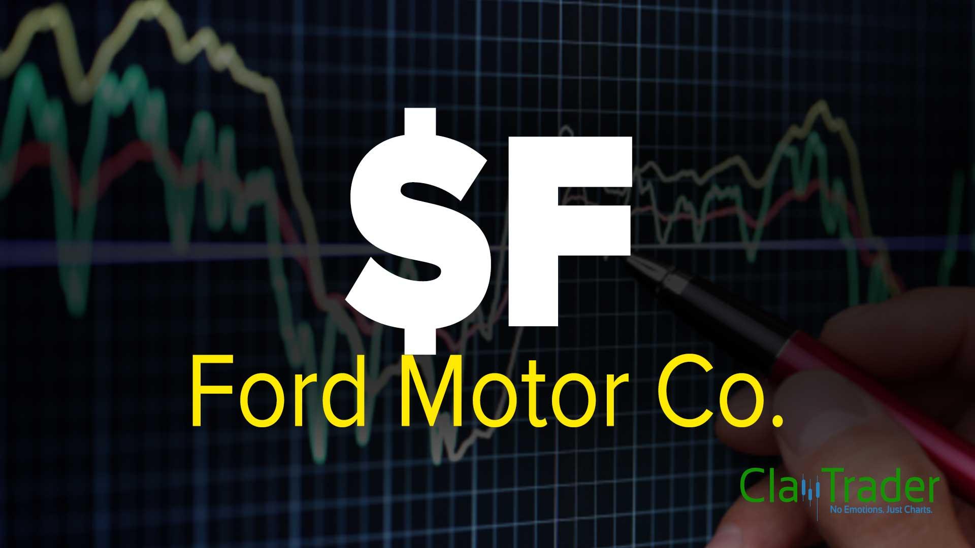 F Stock Chart Technical Analysis