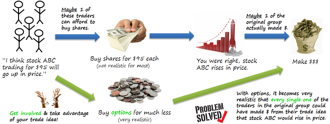 Stock options simplified method