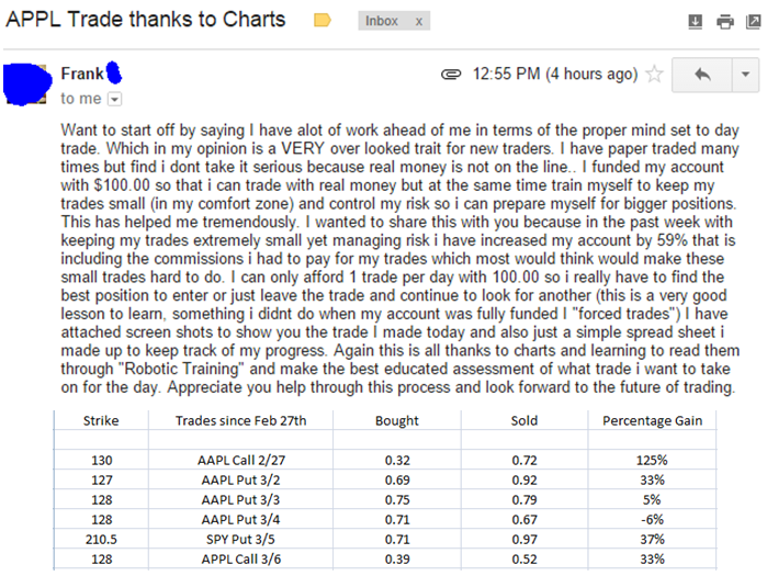 """Want to start off by saying I have alot of work ahead of me in terms of the proper mind set to day trade, Which in my opinion is a VERY overlooked trait for new traders. l have paper traded many times but find i don't take it serious because real money is not on the line.. I funded my account with $100.00 so that i can trade with real money but at the same time train myself to keep my trades small (in my comfort zone) and control my risk so i can prepare myself for bigger positions. This has helped me tremendously. I wanted to share this with you because in the past week with keeping my trades extremely small yet managing risk i have increased my account by 59% that is including the commissions i had to pay for my trades which most would think would make these small trades hard to do. I can only afford 1 trade per day with 100.00 so i really have to find the best position to enter or just leave the trade and continue to look for another (this is a very good lesson to learn. something i didn't do when my account was fully funded I """"forced trades"""") l have attached screenshots to show you the trade I made today and also just a simple spreadsheet i made up to keep track of my progress. Again this is all thanks to charts and learning to read them through """"Robotic Training"""" and make the best educated assessment of what trade i want to take on for the day. Appreciate you help through this process and look forward to the future of trading."""